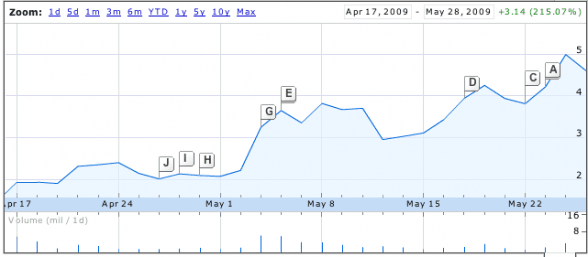 Avis stock performance since Apr 17th