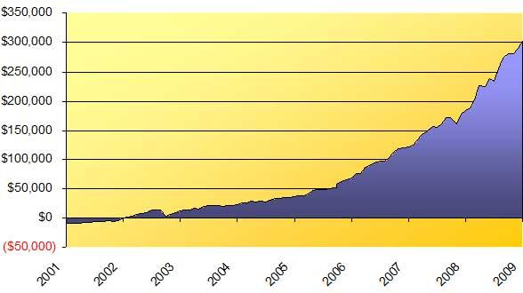 Net Worth Balance Sheet Chat 2009