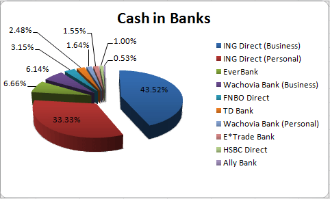 Cash in Banks