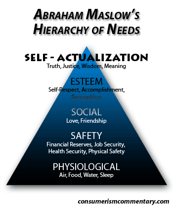 abraham maslow research paper