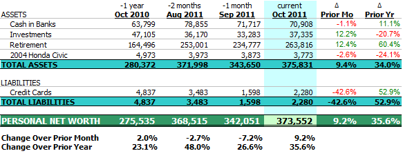 Net Worth Balance Sheet, October 2011