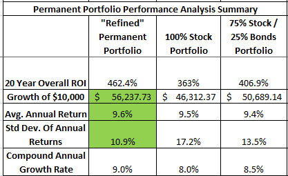 Permanent Portfolio Performance Table