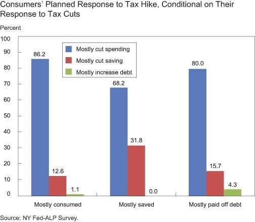 Elimination Of The Payroll Tax Cut Reduced Consumer Spending