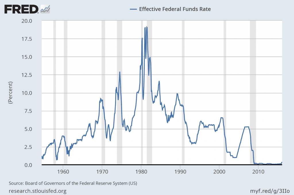 This is a chart that shows a historical view of the federal funds rate
