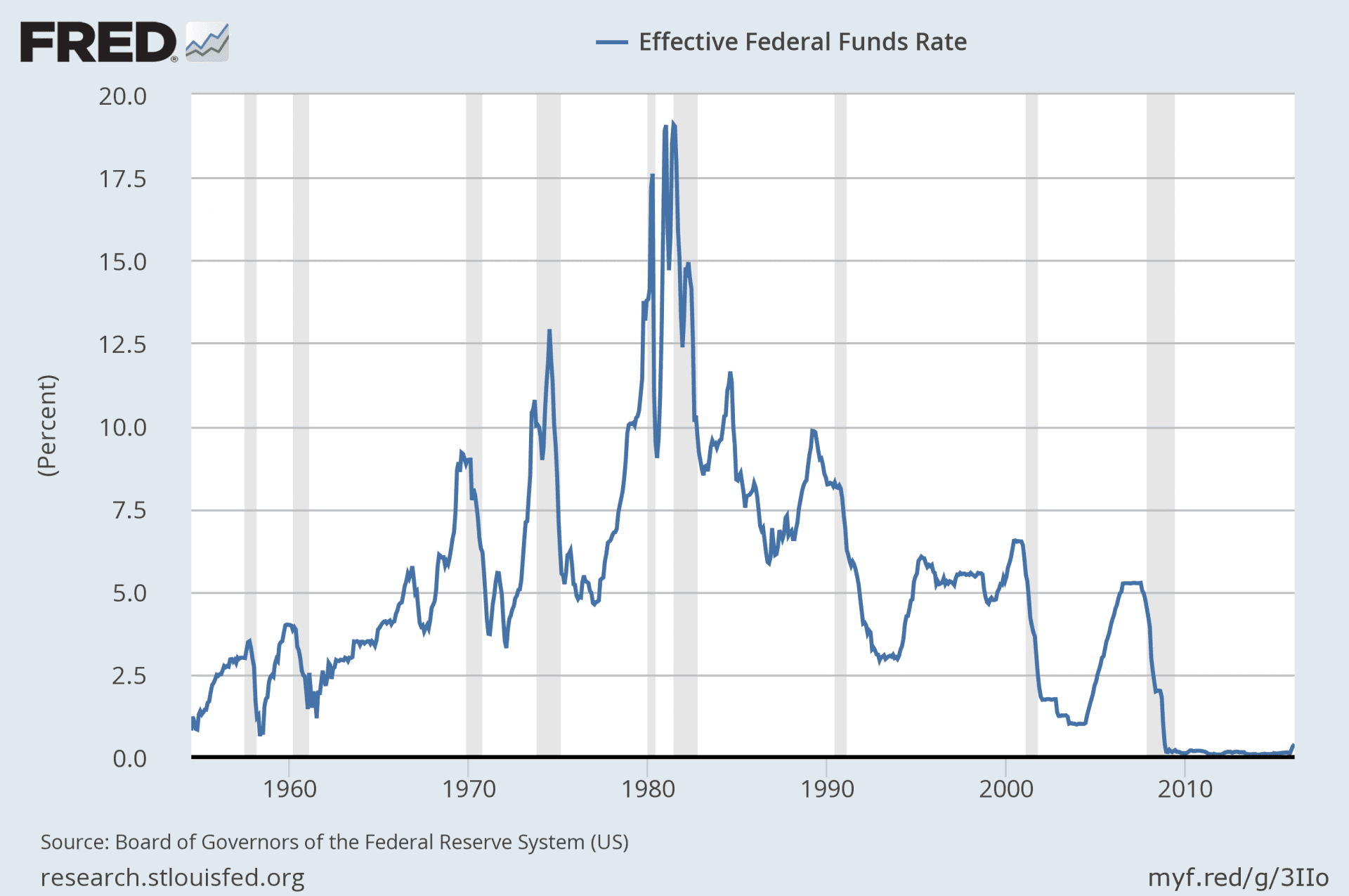 Why lending rates cant stay low forever this is a chart that shows a historical view of the federal funds rate xflitez Image collections