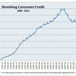 Chart depicting rise in revolving consumer credit from 1989 to 2014
