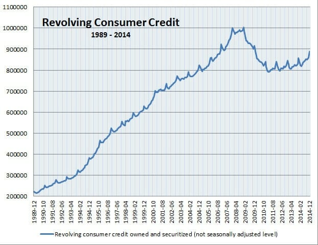 a discussion on the rising problem of the climbing rate of credit card debt Credit card debt among senior citizens is rising a credit card and max it out, fixing their problem for the interest rates, regardless of your credit.
