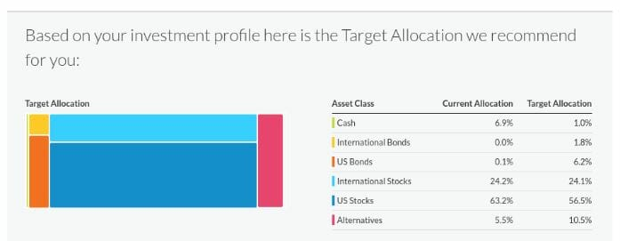 A Review of the Personal Capital Financial Advisory Dashboard