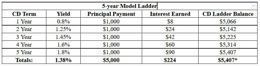 Can You Earn More With A Fidelity Cd Ladder