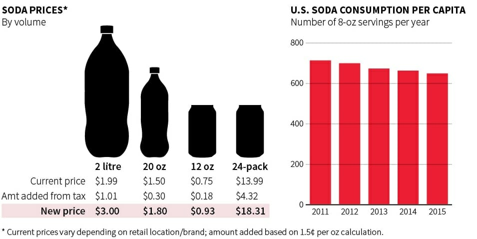 Philadelphia Soda Tax